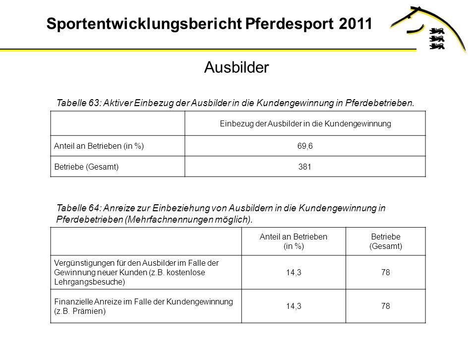 Sportentwicklungsbericht Pferdesport 2011 Ausbilder Tabelle 63: Aktiver Einbezug der Ausbilder in die Kundengewinnung in Pferdebetrieben.