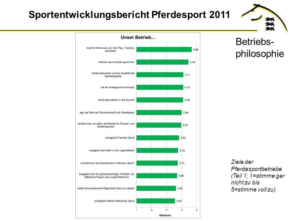 Sportentwicklungsbericht Pferdesport 2011 Ziele der Pferdesportbetriebe (Teil 1; 1=stimme gar nicht zu bis 5=stimme voll zu).