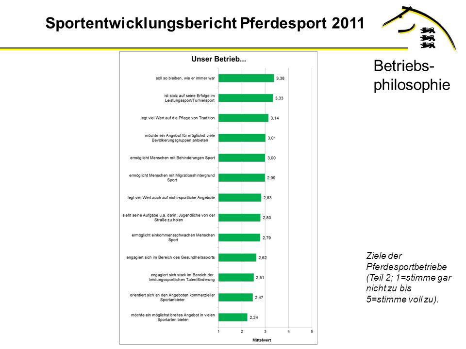 Sportentwicklungsbericht Pferdesport 2011 Ziele der Pferdesportbetriebe (Teil 2; 1=stimme gar nicht zu bis 5=stimme voll zu).