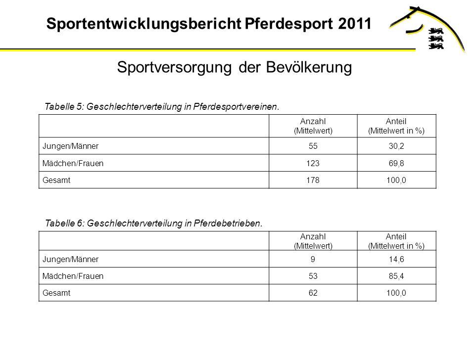 Sportentwicklungsbericht Pferdesport 2011 Anzahl (Mittelwert) Anteil (Mittelwert in %) Jungen/Männer5530,2 Mädchen/Frauen12369,8 Gesamt178100,0 Tabelle 5: Geschlechterverteilung in Pferdesportvereinen.
