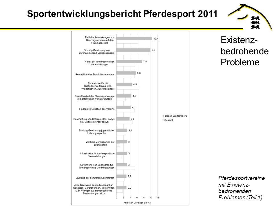 Sportentwicklungsbericht Pferdesport 2011 Pferdesportvereine mit Existenz- bedrohenden Problemen (Teil 1) Existenz- bedrohende Probleme