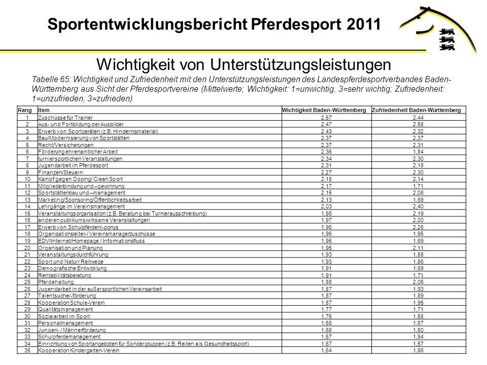 Sportentwicklungsbericht Pferdesport 2011 Wichtigkeit von Unterstützungsleistungen Tabelle 65: Wichtigkeit und Zufriedenheit mit den Unterstützungsleistungen des Landespferdesportverbandes Baden- Württemberg aus Sicht der Pferdesportvereine (Mittelwerte; Wichtigkeit: 1=unwichtig, 3=sehr wichtig; Zufriedenheit: 1=unzufrieden, 3=zufrieden) RangItemWichtigkeit Baden-WürttembergZufriedenheit Baden-Württemberg 1Zuschüsse für Trainer2,572,44 2Aus- und Fortbildung der Ausbilder2,472,58 3Erwerb von Sportgeräten (z.B.