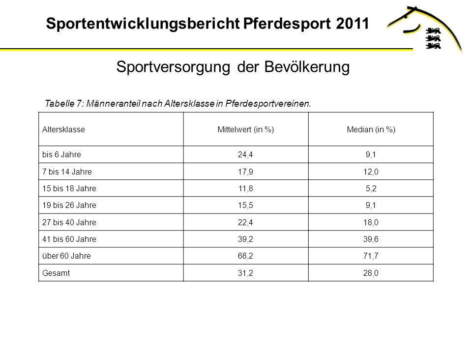 Sportentwicklungsbericht Pferdesport 2011 AltersklasseMittelwert (in %)Median (in %) bis 6 Jahre24,49,1 7 bis 14 Jahre17,912,0 15 bis 18 Jahre11,85,2 19 bis 26 Jahre15,59,1 27 bis 40 Jahre22,418,0 41 bis 60 Jahre39,239,6 über 60 Jahre68,271,7 Gesamt31,228,0 Tabelle 7: Männeranteil nach Altersklasse in Pferdesportvereinen.