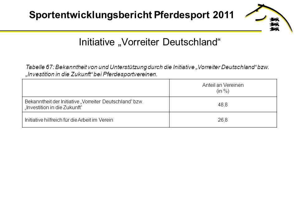 Sportentwicklungsbericht Pferdesport 2011 Initiative Vorreiter Deutschland Tabelle 67: Bekanntheit von und Unterstützung durch die Initiative Vorreiter Deutschland bzw.