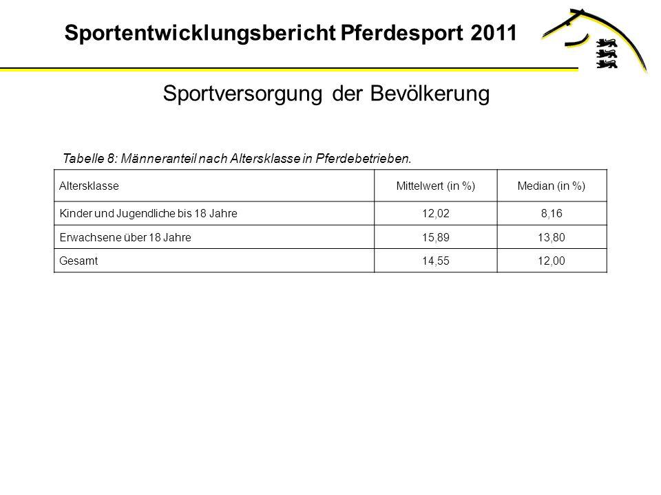 Sportentwicklungsbericht Pferdesport 2011 Tabelle 8: Männeranteil nach Altersklasse in Pferdebetrieben.