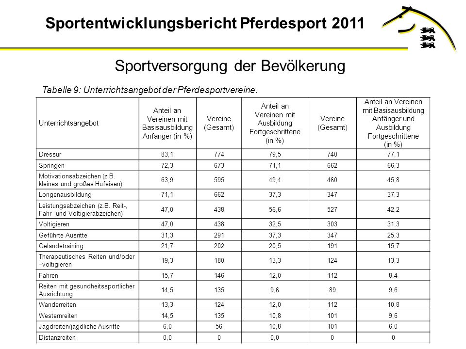 Sportentwicklungsbericht Pferdesport 2011 Tabelle 9: Unterrichtsangebot der Pferdesportvereine.