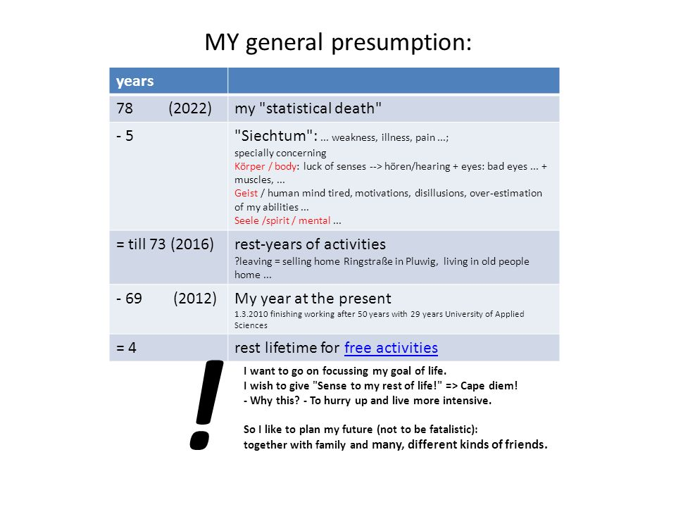 MY general presumption: years 78 (2022)my statistical death - 5 Siechtum :...