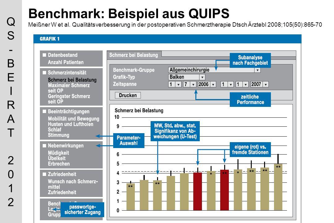 QS-BEIRAT 2012QS-BEIRAT 2012 Benchmark: Beispiel aus QUIPS Meißner W et al.