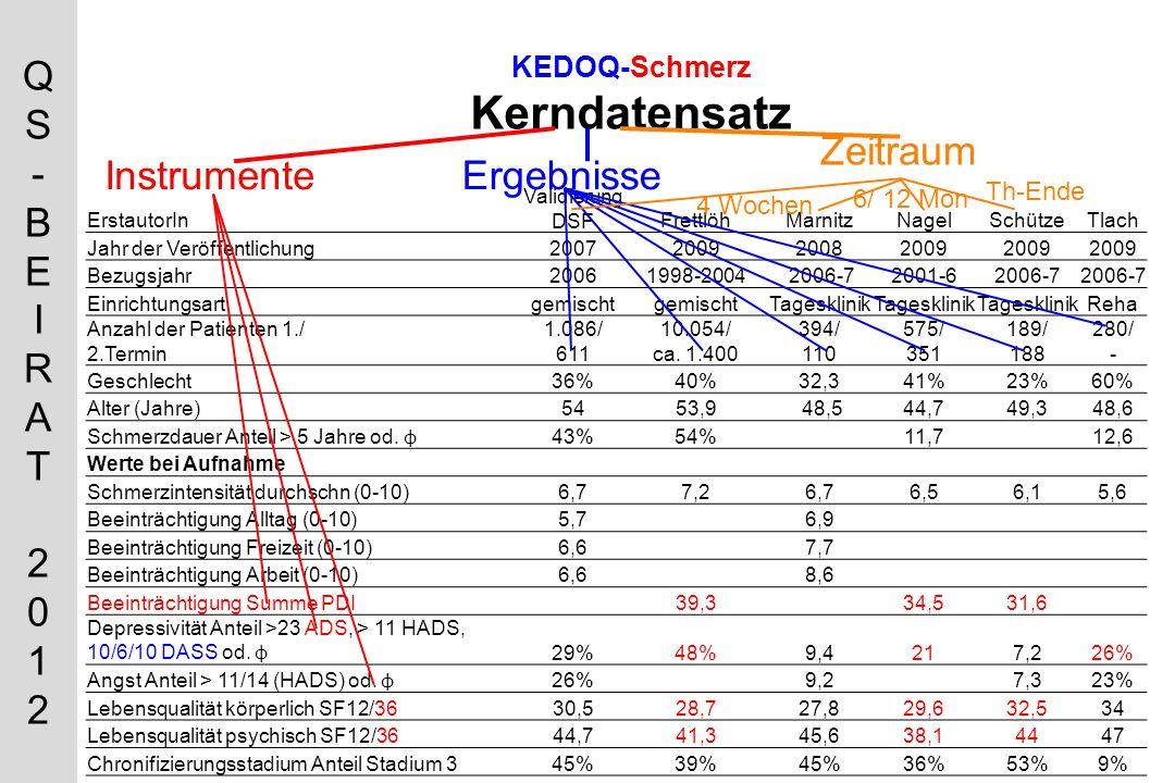 QS-BEIRAT 2012QS-BEIRAT 2012 KEDOQ-Schmerz Kerndatensatz ErstautorIn Validierung DSFFrettlöhMarnitzNagelSchützeTlach Jahr der Veröffentlichung2007200920082009 Bezugsjahr20061998-2004 2006-72001-62006-7 Einrichtungsartgemischt Tagesklinik Reha Anzahl der Patienten 1./ 2.Termin 1.086/ 611 10.054/ ca.