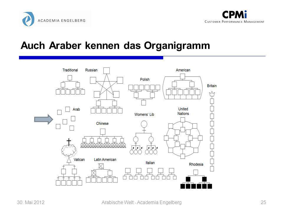 Auch Araber kennen das Organigramm 30. Mai 201225Arabische Welt - Academia Engelberg