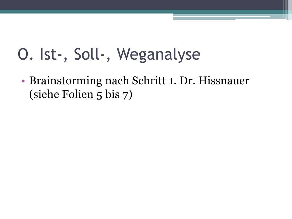 O. Ist-, Soll-, Weganalyse Brainstorming nach Schritt 1. Dr. Hissnauer (siehe Folien 5 bis 7)