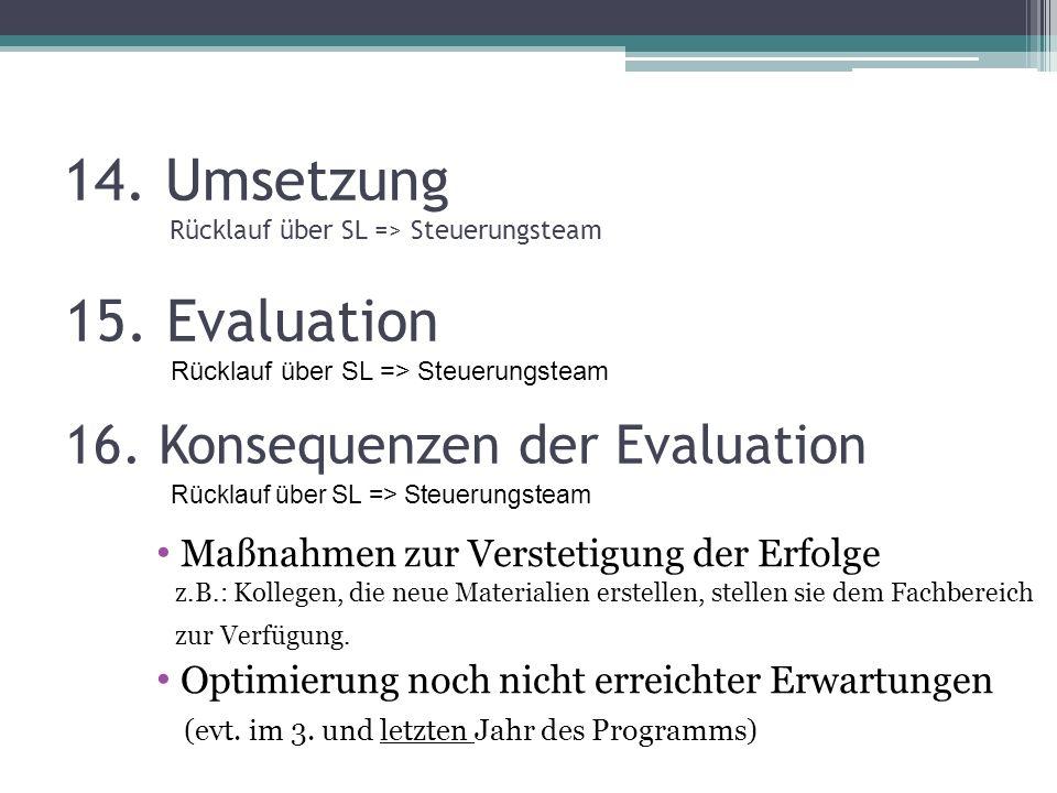 14. Umsetzung Rücklauf über SL => Steuerungsteam 15. Evaluation Rücklauf über SL => Steuerungsteam 16. Konsequenzen der Evaluation Rücklauf über SL =>