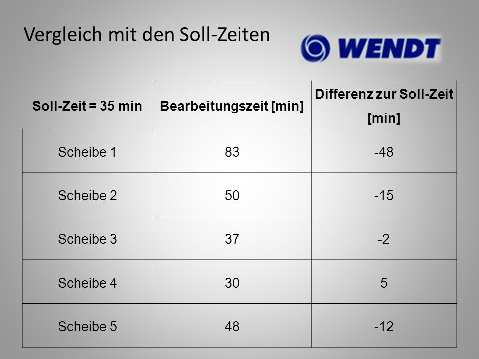 Soll-Zeit = 35 minBearbeitungszeit [min] Differenz zur Soll-Zeit [min] Scheibe 183-48 Scheibe 250-15 Scheibe 337-2 Scheibe 4305 Scheibe 548-12 Verglei