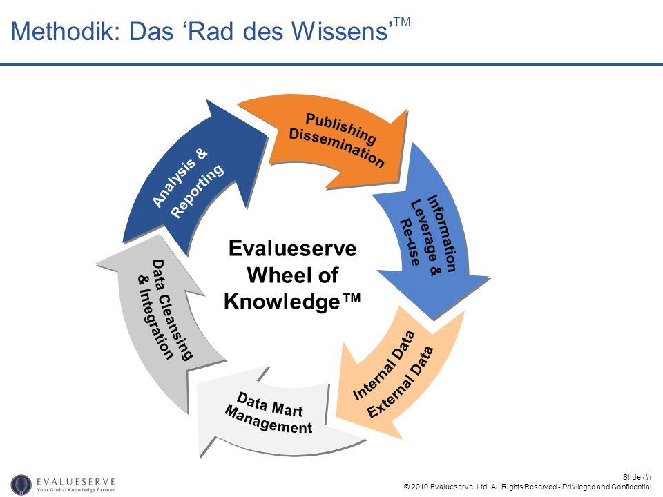 © 2010 Evalueserve, Ltd. All Rights Reserved - Privileged and Confidential Slide 13 Methodik: Das Rad des Wissens TM Evalueserve Wheel of Knowledge