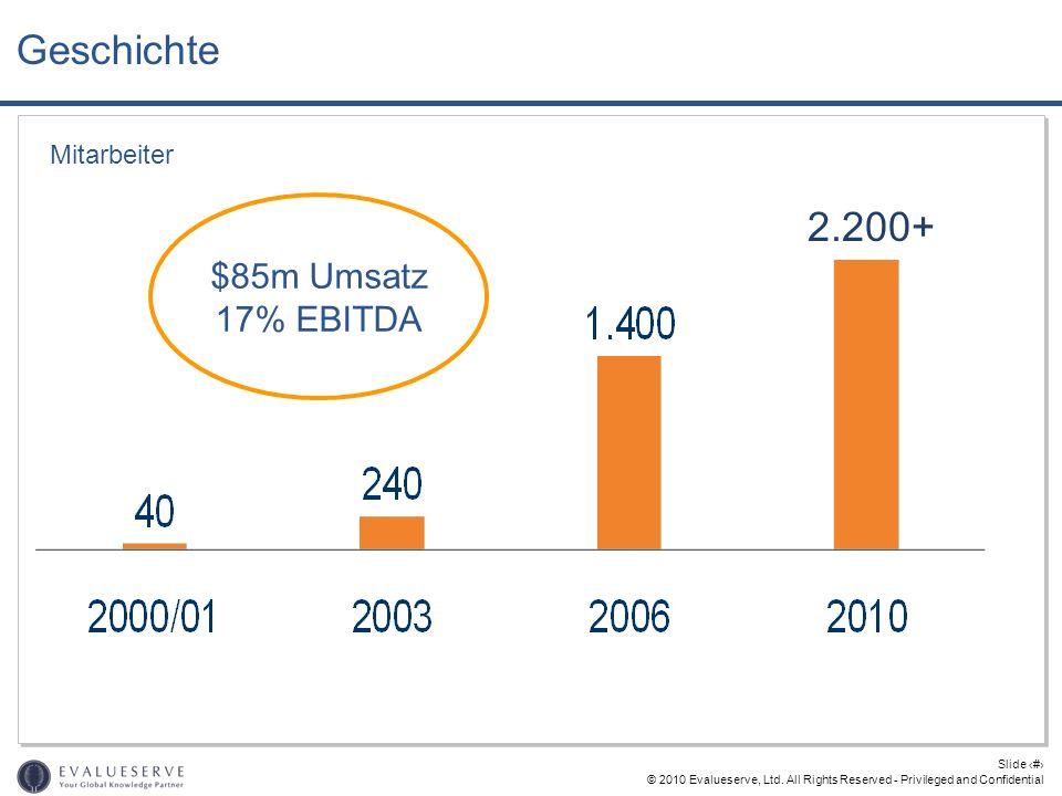 © 2010 Evalueserve, Ltd. All Rights Reserved - Privileged and Confidential Slide 14 Geschichte Mitarbeiter $85m Umsatz 17% EBITDA 2.200+