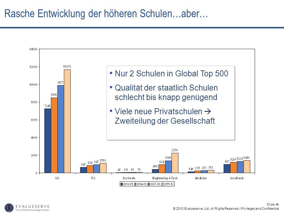 © 2010 Evalueserve, Ltd. All Rights Reserved - Privileged and Confidential Slide 6 Rasche Entwicklung der höheren Schulen…aber… Nur 2 Schulen in Globa