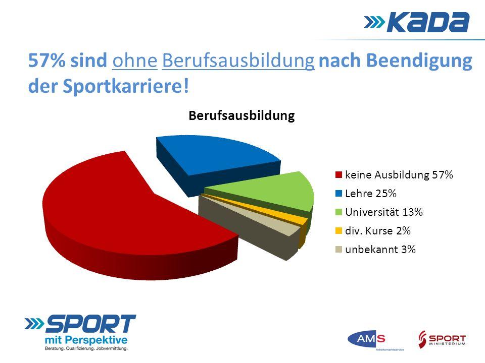 57% sind ohne Berufsausbildung nach Beendigung der Sportkarriere!