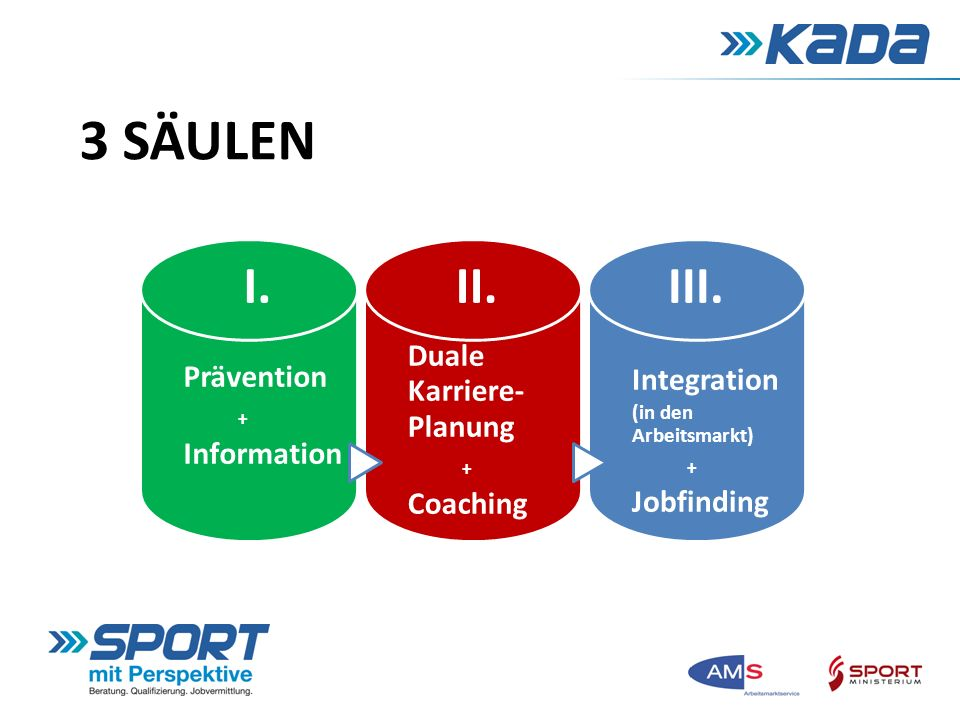 3 SÄULEN I. Prävention + Information II. Duale Karriere- Planung + Coaching III.