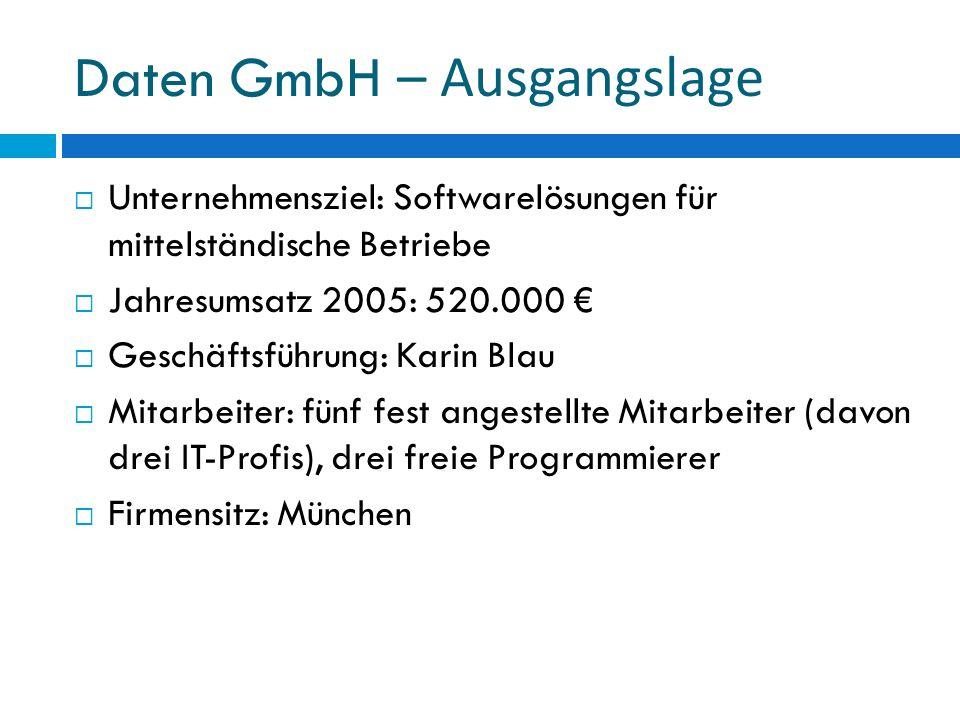 Daten GmbH – Ausgangslage Unternehmensziel: Softwarelösungen für mittelständische Betriebe Jahresumsatz 2005: 520.000 Geschäftsführung: Karin Blau Mitarbeiter: fünf fest angestellte Mitarbeiter (davon drei IT-Profis), drei freie Programmierer Firmensitz: München