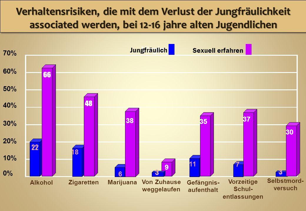 0% 10% 20% 30% 40% 50% 60% 70% Alkohol ZigarettenMarijuana Von Zuhause weggelaufen Gefängnis- aufenthalt Vorzeitige Schul- entlassungen Selbstmord- ve