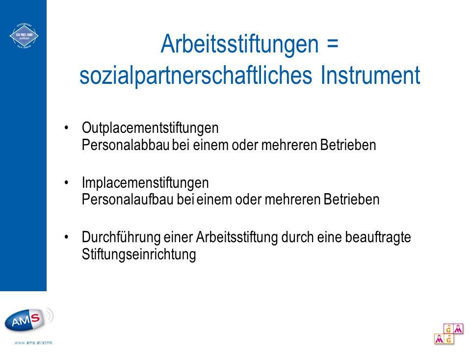www.ams.at/stmk Arbeitsstiftungen = sozialpartnerschaftliches Instrument Outplacementstiftungen Personalabbau bei einem oder mehreren Betrieben Implac