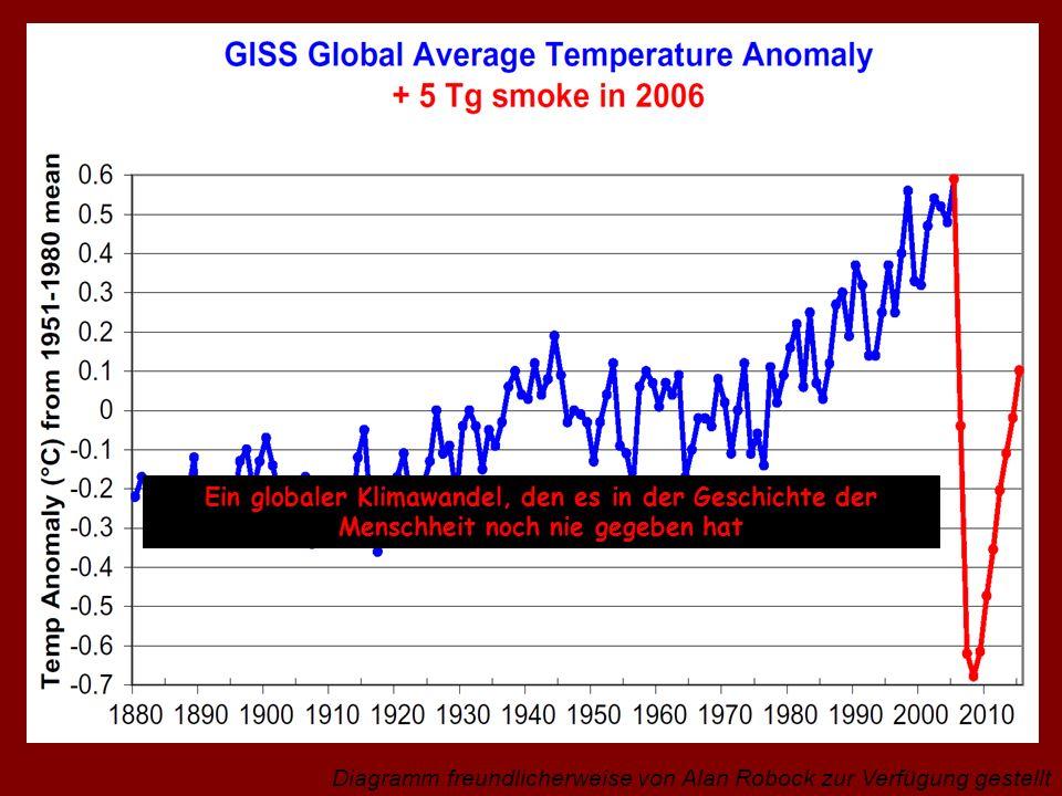Diagramm freundlicherweise von Alan Robock zur Verfügung gestellt Ein globaler Klimawandel, den es in der Geschichte der Menschheit noch nie gegeben h