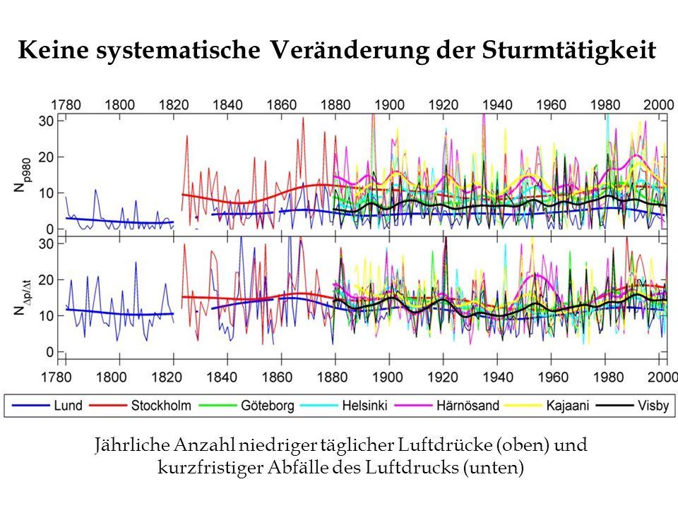 Keine systematische Veränderung der Sturmtätigkeit Jährliche Anzahl niedriger täglicher Luftdrücke (oben) und kurzfristiger Abfälle des Luftdrucks (un
