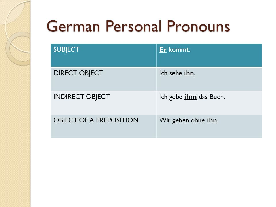 German Personal Pronouns SUBJECTEr kommt. DIRECT OBJECTIch sehe ihn. INDIRECT OBJECTIch gebe ihm das Buch. OBJECT OF A PREPOSITIONWir gehen ohne ihn.