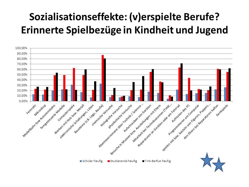 Sozialisationseffekte: (v)erspielte Berufe? Erinnerte Spielbezüge in Kindheit und Jugend