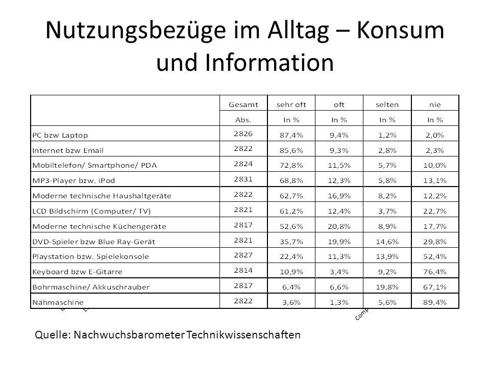 Nutzungsbezüge im Alltag – Konsum und Information Quelle: Nachwuchsbarometer Technikwissenschaften