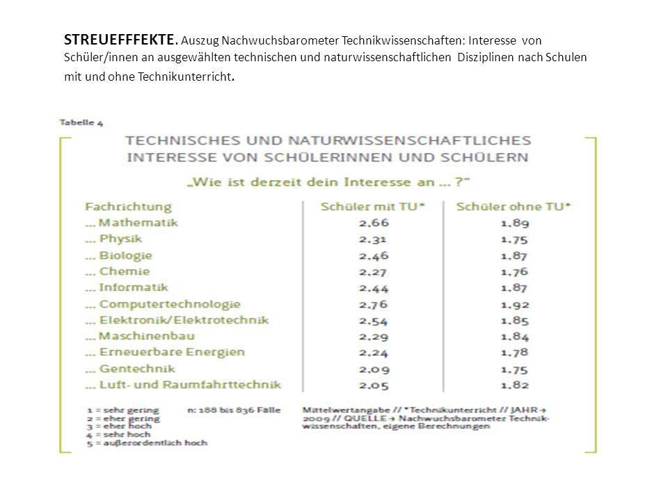 STREUEFFFEKTE. Auszug Nachwuchsbarometer Technikwissenschaften: Interesse von Schüler/innen an ausgewählten technischen und naturwissenschaftlichen Di