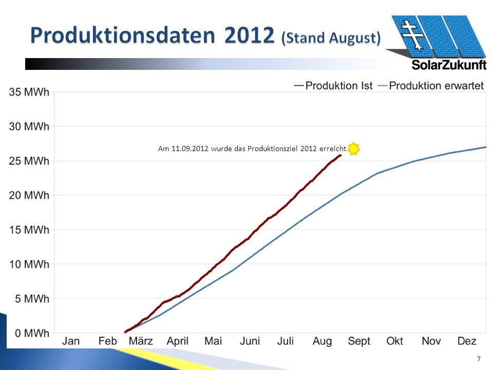 7 Am 11.09.2012 wurde das Produktionsziel 2012 erreicht