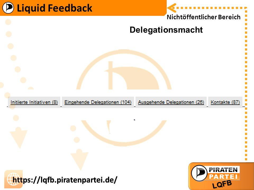 Liquid Feedback LQFB https://lqfb.piratenpartei.de/ Liquid Feedback LQFB https://lqfb.piratenpartei.de/ Nichtöffentlicher Bereich Delegationsmacht