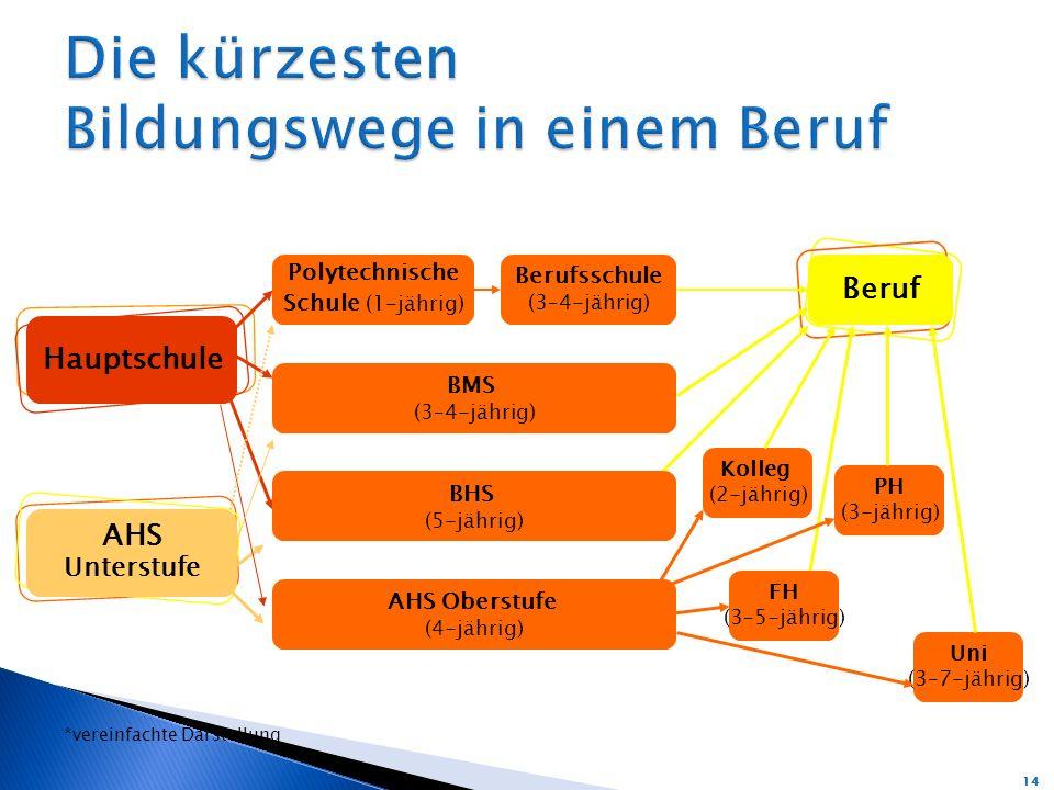 Hauptschule AHS Unterstufe Polytechnische Schule (1-jährig) Berufsschule (3–4-jährig) Beruf BMS (3–4-jährig) Kolleg (2-jährig) BHS (5-jährig) AHS Oberstufe (4-jährig) PH (3-jährig) FH (3–5-jährig) Uni (3–7-jährig) 14 *vereinfachte Darstellung