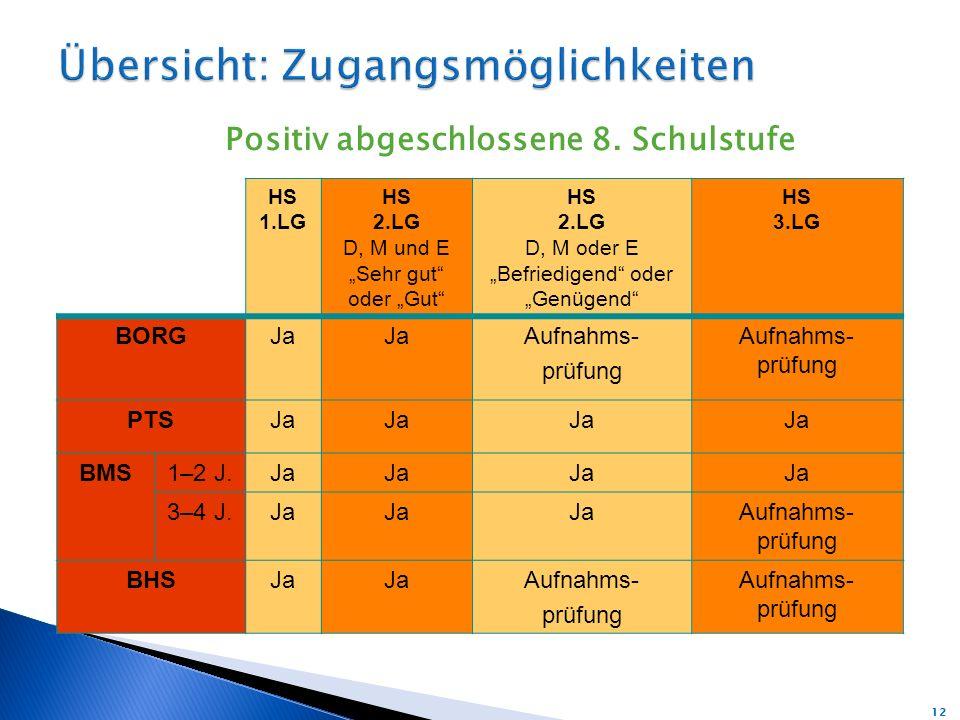 Positiv abgeschlossene 8. Schulstufe HS 1.LG HS 2.LG D, M und E Sehr gut oder Gut HS 2.LG D, M oder E Befriedigend oder Genügend HS 3.LG BORGJa Aufnah