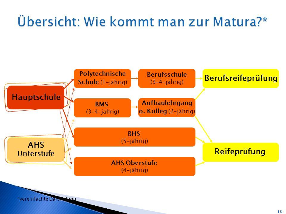 Hauptschule AHS Unterstufe Polytechnische Schule (1-jährig) Berufsschule (3–4-jährig) Berufsreifeprüfung BMS (3–4-jährig) Aufbaulehrgang o.