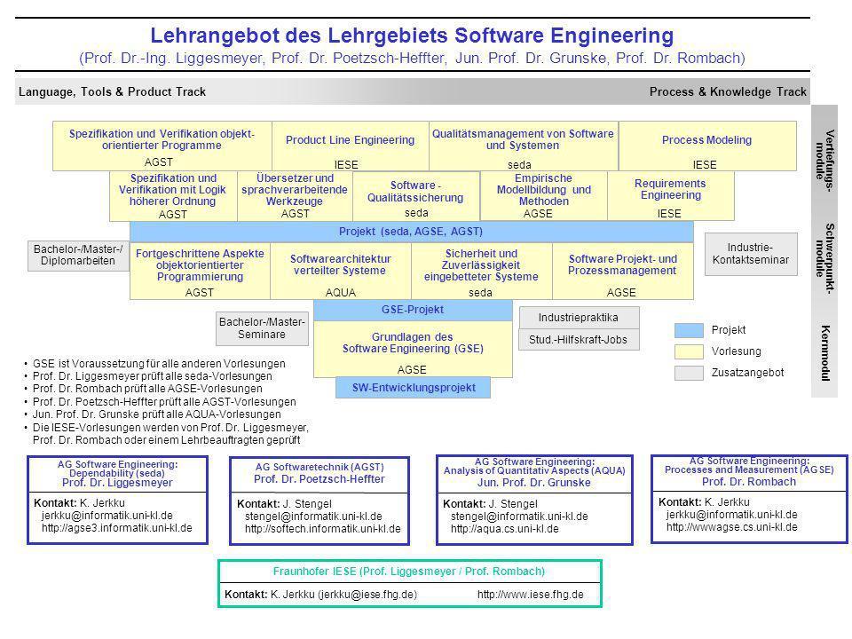 Übersetzer und sprachverarbeitende Werkzeuge Lehrangebot des Lehrgebiets Software Engineering (Prof. Dr.-Ing. Liggesmeyer, Prof. Dr. Poetzsch-Heffter,