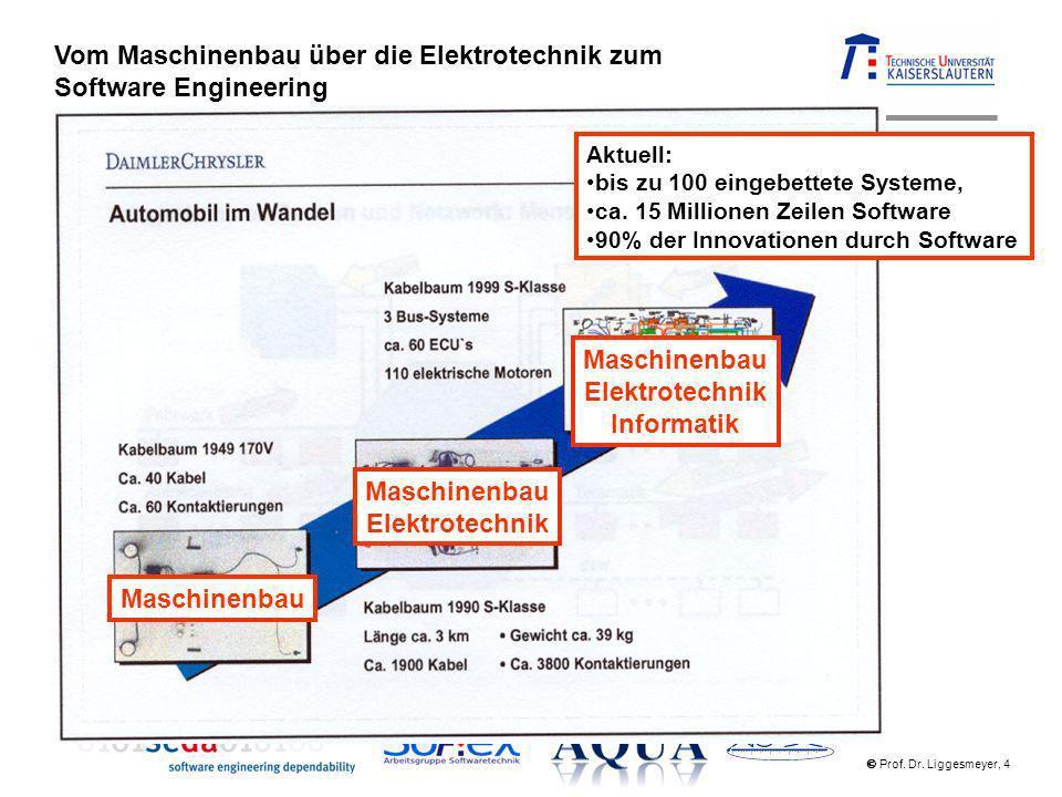 Prof. Dr. Liggesmeyer, 4 Vom Maschinenbau über die Elektrotechnik zum Software Engineering Maschinenbau Elektrotechnik Maschinenbau Elektrotechnik Inf