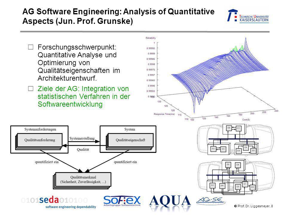 Prof. Dr. Liggesmeyer, 8 Forschungsschwerpunkt: Quantitative Analyse und Optimierung von Qualitätseigenschaften im Architekturentwurf. Ziele der AG: I