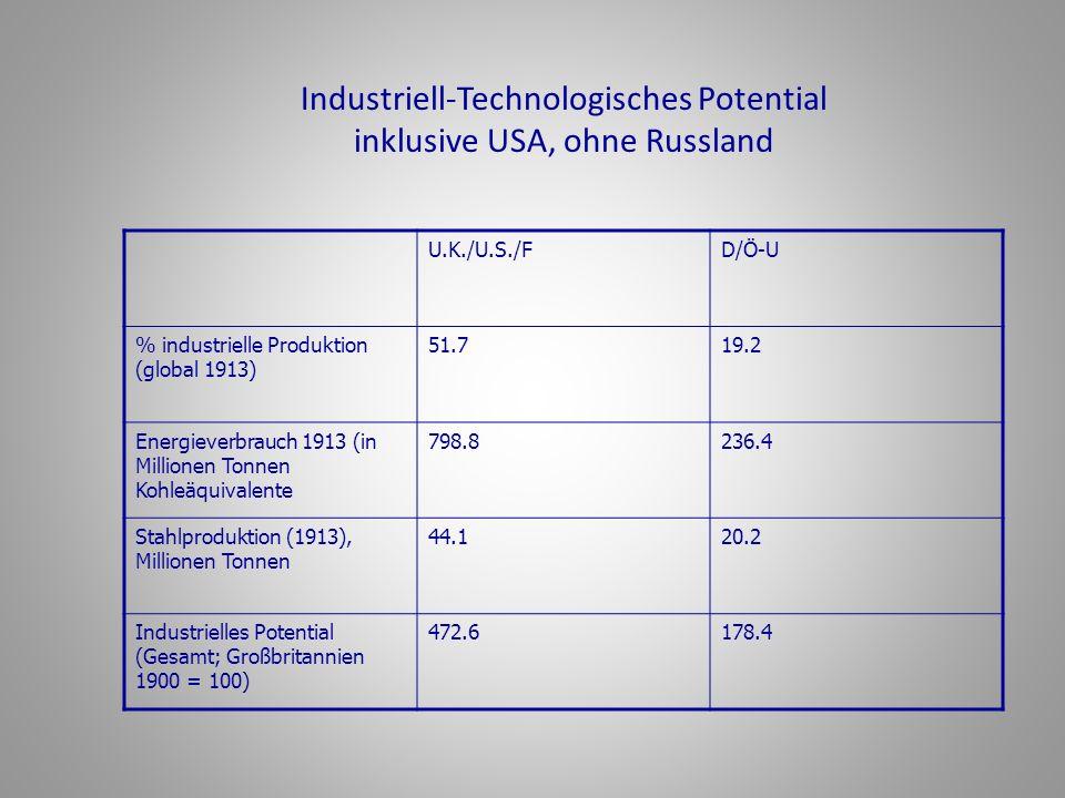 Industriell-Technologisches Potential inklusive USA, ohne Russland U.K./U.S./FD/Ö-U % industrielle Produktion (global 1913) 51.719.2 Energieverbrauch