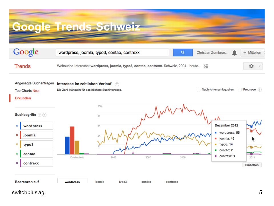 Google Trends Schweiz switchplus ag5