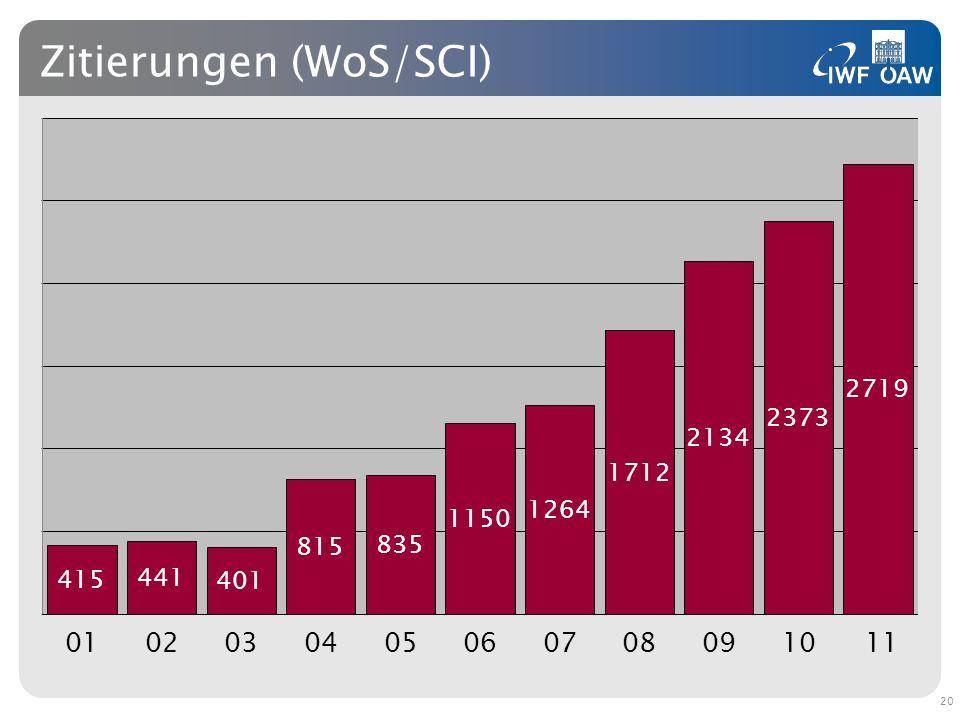 Zitierungen (WoS/SCI) 20