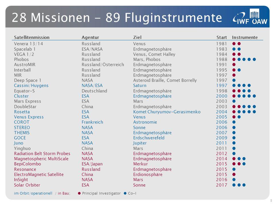 28 Missionen - 89 Fluginstrumente Satellitenmission AgenturZielStartInstrumente Venera 13/14RusslandVenus1981 Spacelab 1ESA/NASAErdmagnetosphäre1983 V