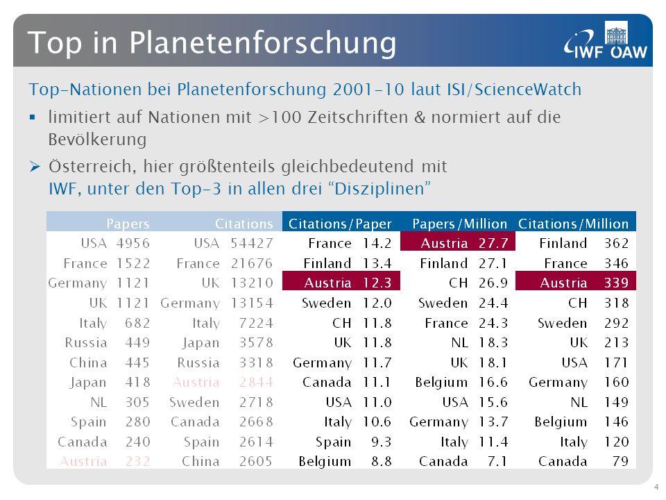 Top-Nationen bei Planetenforschung 2001-10 laut ISI/ScienceWatch limitiert auf Nationen mit >100 Zeitschriften & normiert auf die Bevölkerung Österrei