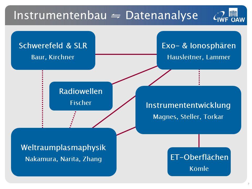 Instrumentenbau Datenanalyse Radiowellen Fischer Instrumententwicklung Magnes, Steller, Torkar Weltraumplasmaphysik Nakamura, Narita, Zhang Schwerefel