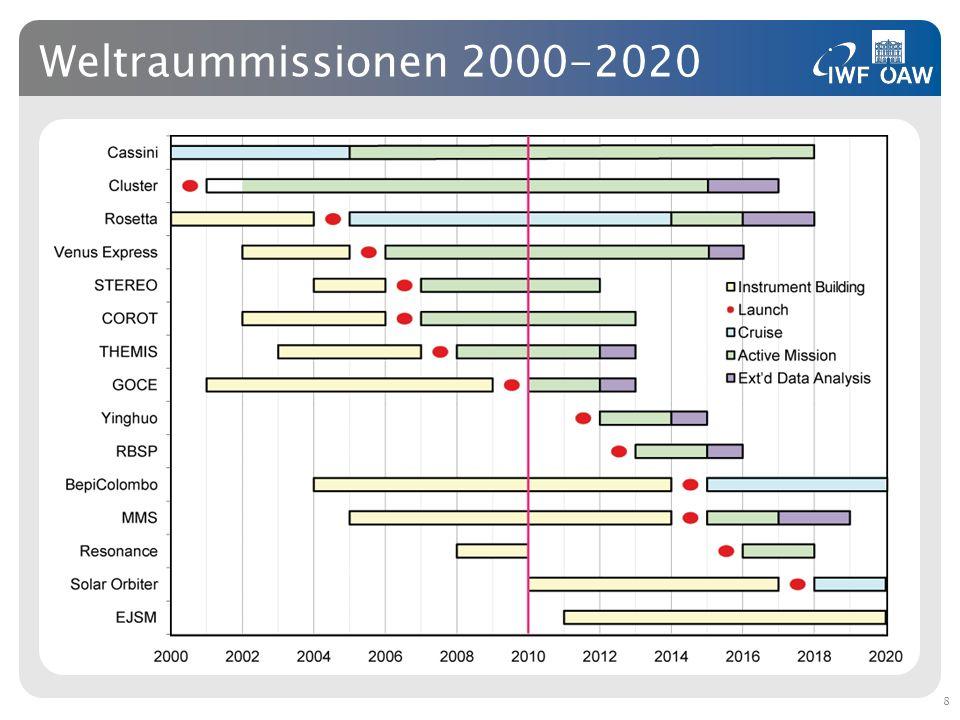 Entferntester Außenposten Zusammen mit dem Huygens-Lander der ESA landeten nach acht Jahren Flugzeit im Januar 2005 mehrere Instrumente made in Graz auf dem Saturnmond Titan.