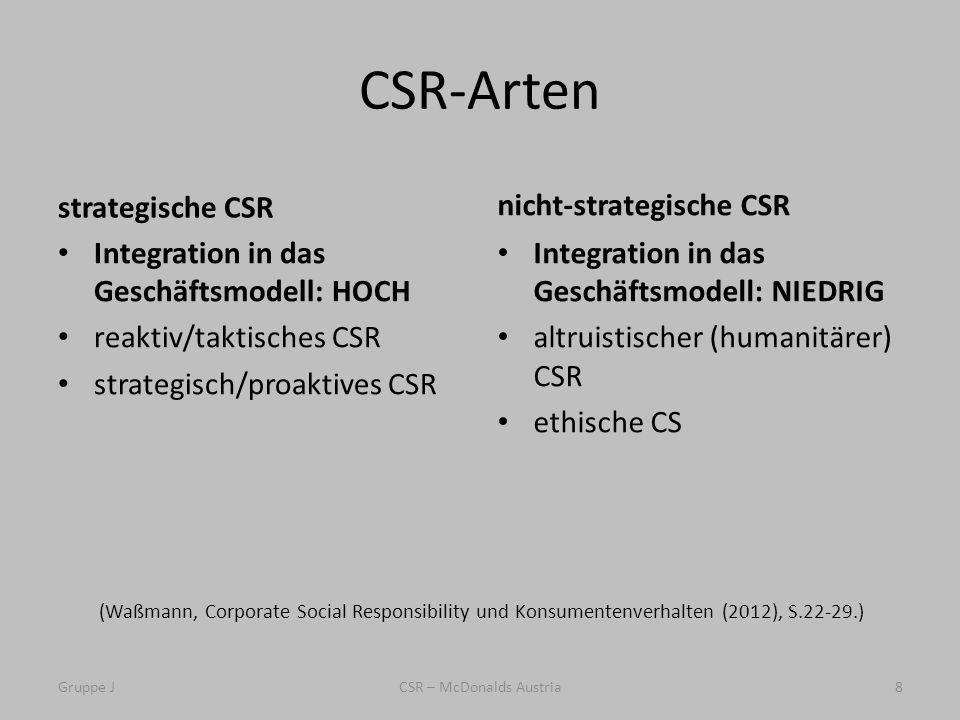 CSR-Arten strategische CSR Integration in das Geschäftsmodell: HOCH reaktiv/taktisches CSR strategisch/proaktives CSR nicht-strategische CSR Integration in das Geschäftsmodell: NIEDRIG altruistischer (humanitärer) CSR ethische CS Gruppe JCSR – McDonalds Austria8 (Waßmann, Corporate Social Responsibility und Konsumentenverhalten (2012), S.22-29.)