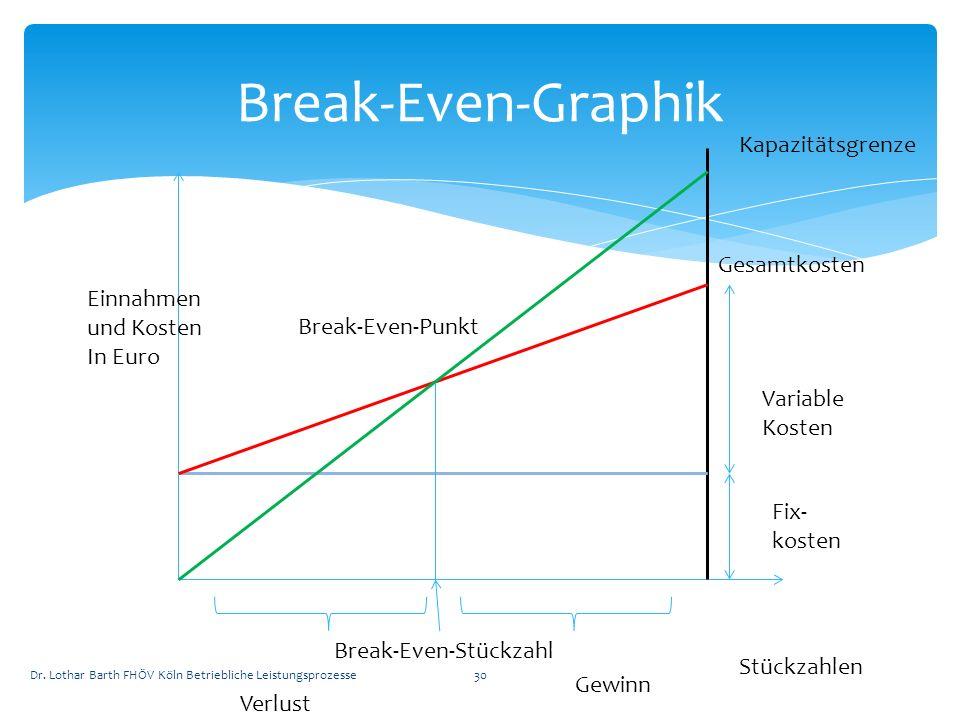 Break-Even-Graphik Kapazitätsgrenze Gesamtkosten Variable Kosten Fix- kosten Stückzahlen Einnahmen und Kosten In Euro Gewinn Verlust Break-Even-Punkt