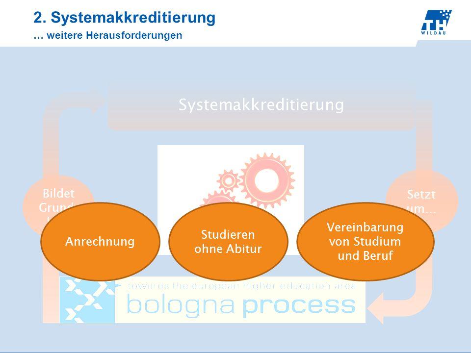 Systemakkreditierung Setzt um… Bildet Grund- lage 2. Systemakkreditierung … weitere Herausforderungen Anrechnung Studieren ohne Abitur Vereinbarung vo