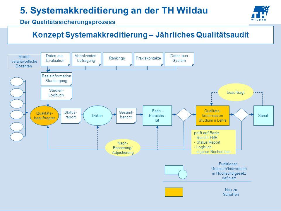 5. Systemakkreditierung an der TH Wildau Der Qualitätssicherungsprozess Qualitäts- beauftragter Modul- verantwortliche Dozenten Fach- Bereichs- rat St